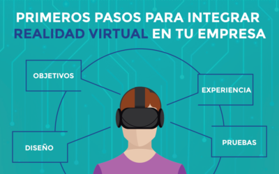 5 pasos para integrar realidad virtual a tu empresa (Metodología)
